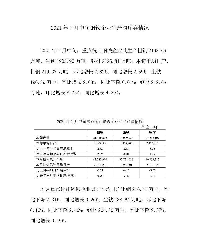 中钢协:7月中旬重点钢企粗钢日均产量219.37万吨